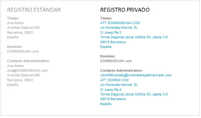 Datos en un Registro Privado